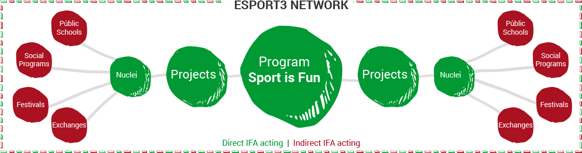 Esport3 Network acting